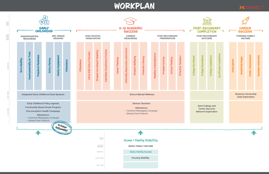 KConnect 2020 Workplan